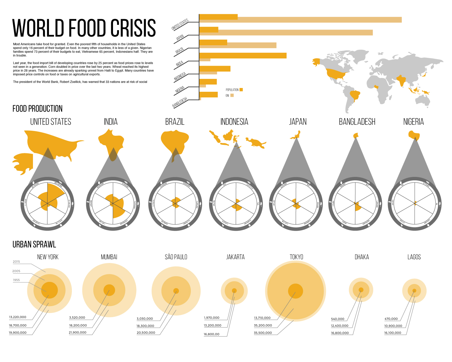 world food production The 10 most important crops in the world eric annual production corn is the most produced grain in the world it's a staple food for the majority.